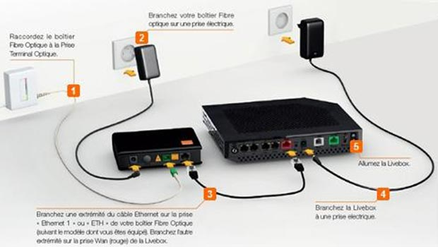 Changez de fournisseur d 39 acc s internet facilement - Comment installer la fibre ...